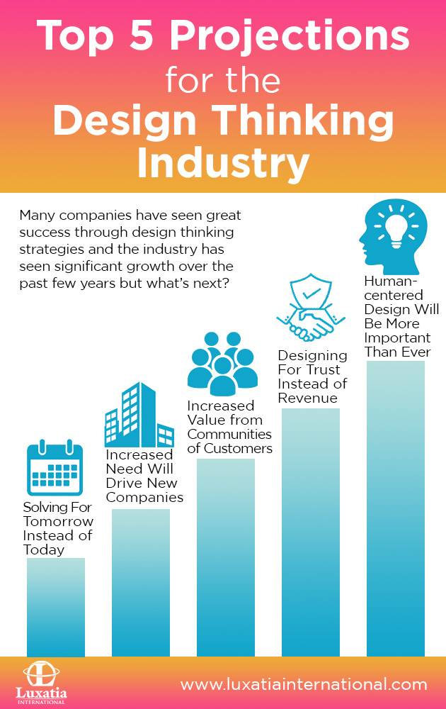 Projections For DT Industry Graphic
